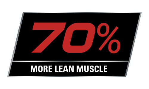 70% more lean muscle